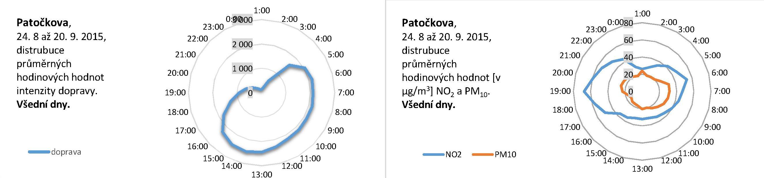 Patočkova - 09.2015 - Distribuce průměrných hodinových hodnot (všední den)