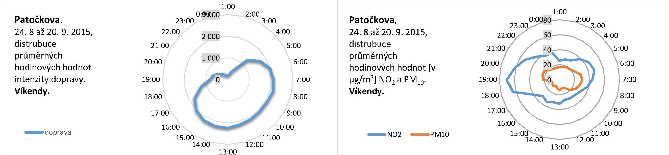 Patočkova - 09.2015 - Distribuce průměrných hodinových hodnot (víkend)