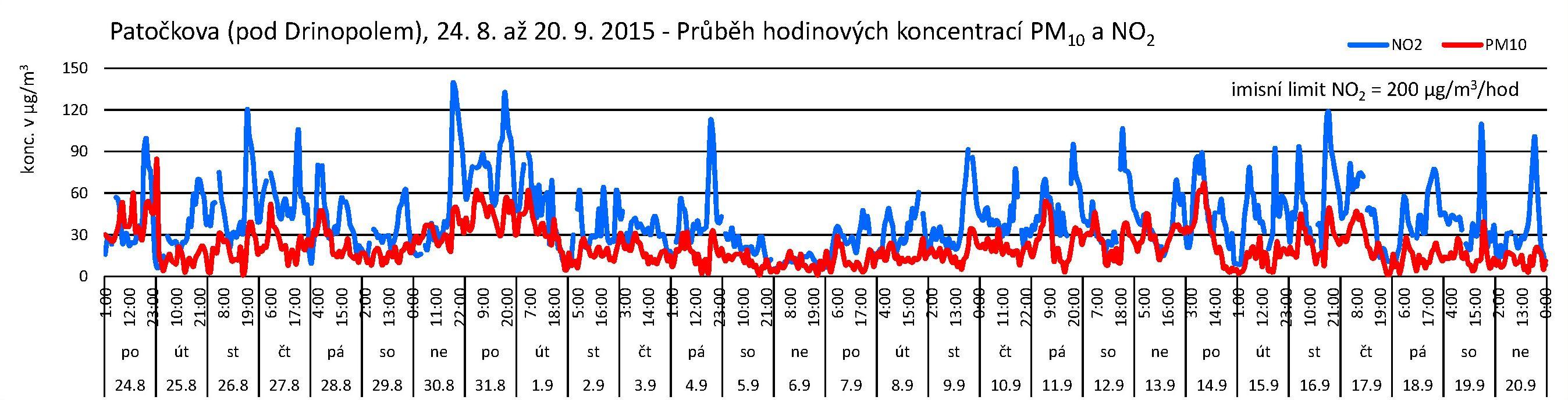 Patočkova - 09.2015 - NO2 a PM10