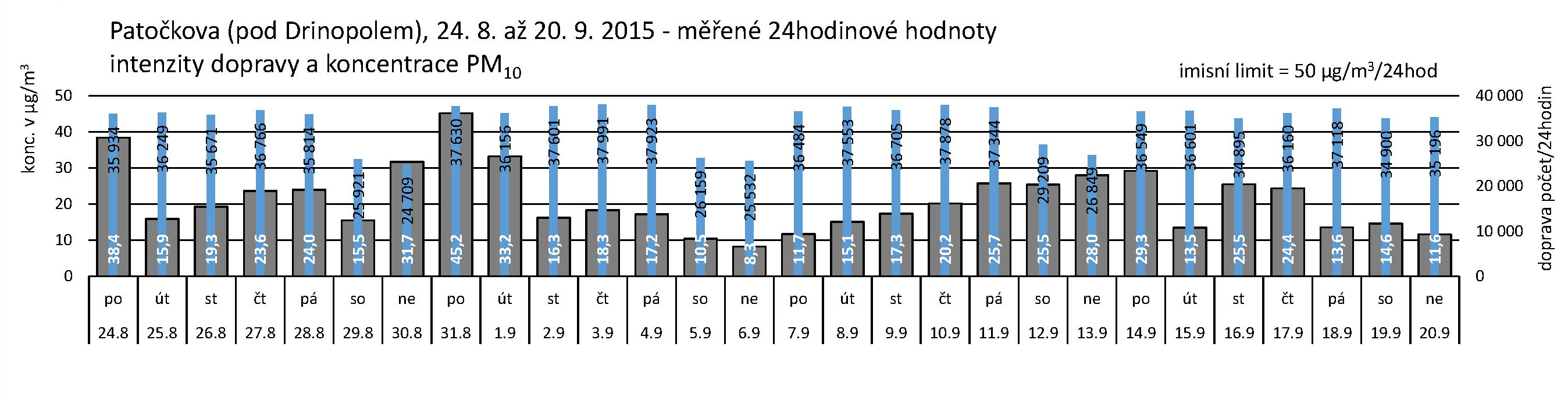 Patočkova - 09.2015 - PM10 za 24 hodin