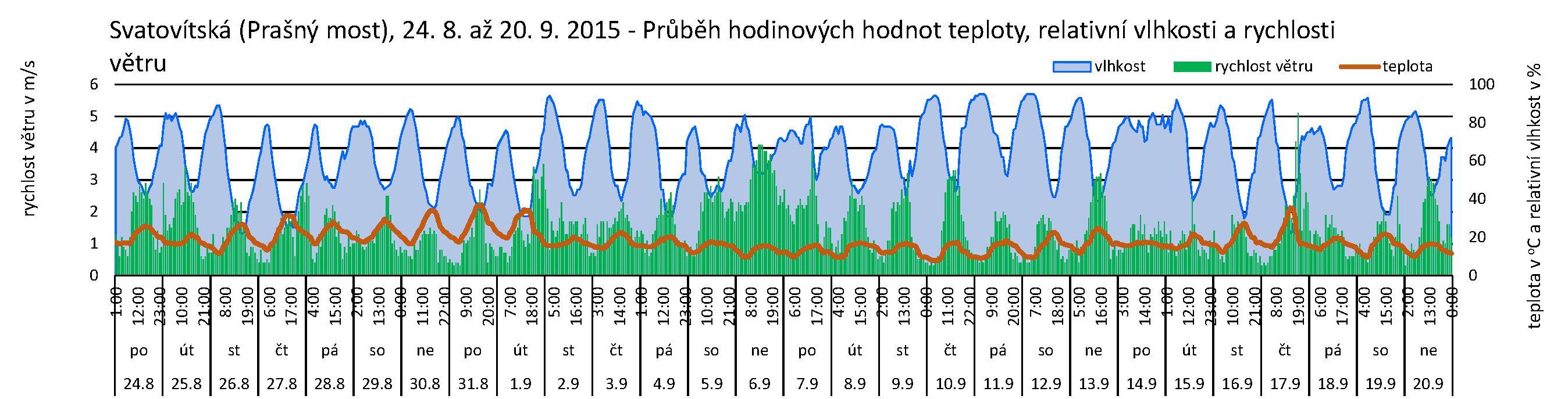 Svatovítská - 09.2015 - Mikroklima