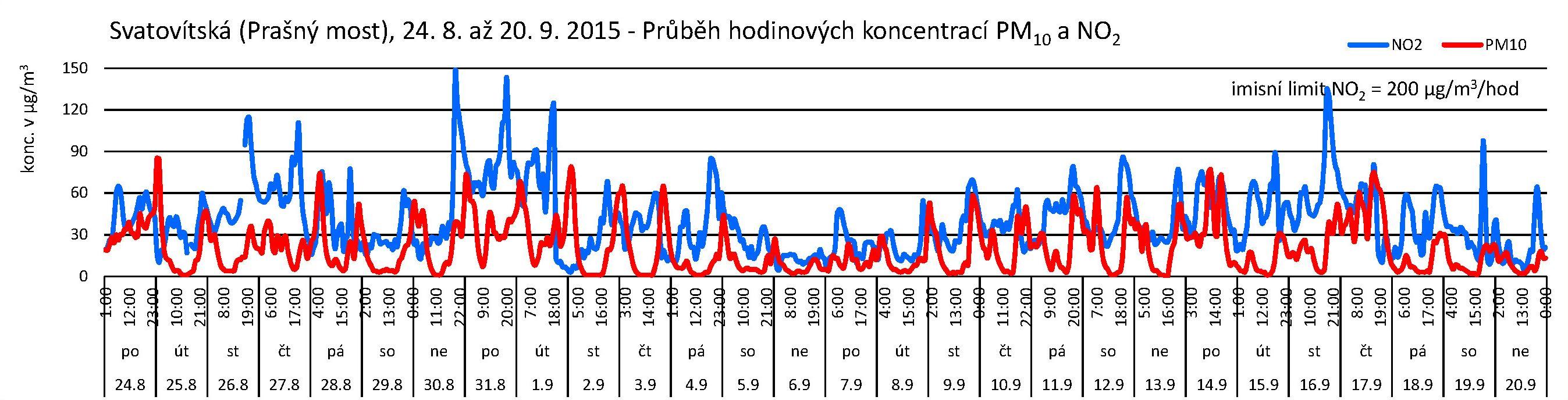 Svatovítská - 09.2015 - NO2 a PM10
