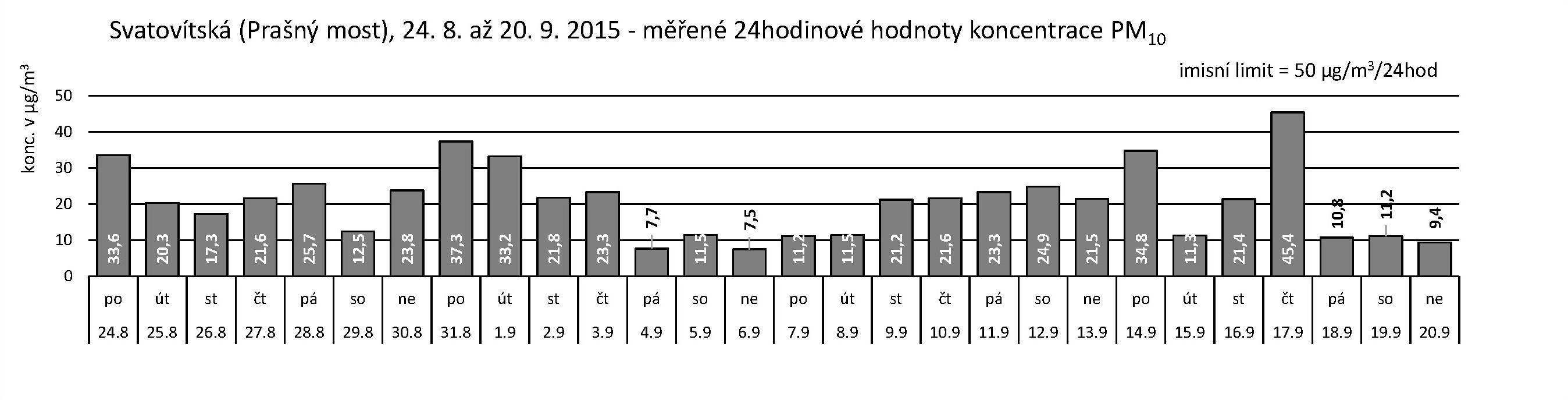 Svatovítská - 09.2015 - PM10 za 24 hodin