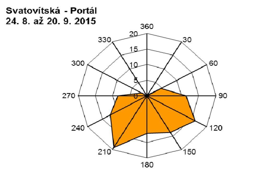 Svatovítská - 09.2015 - větrná růžice