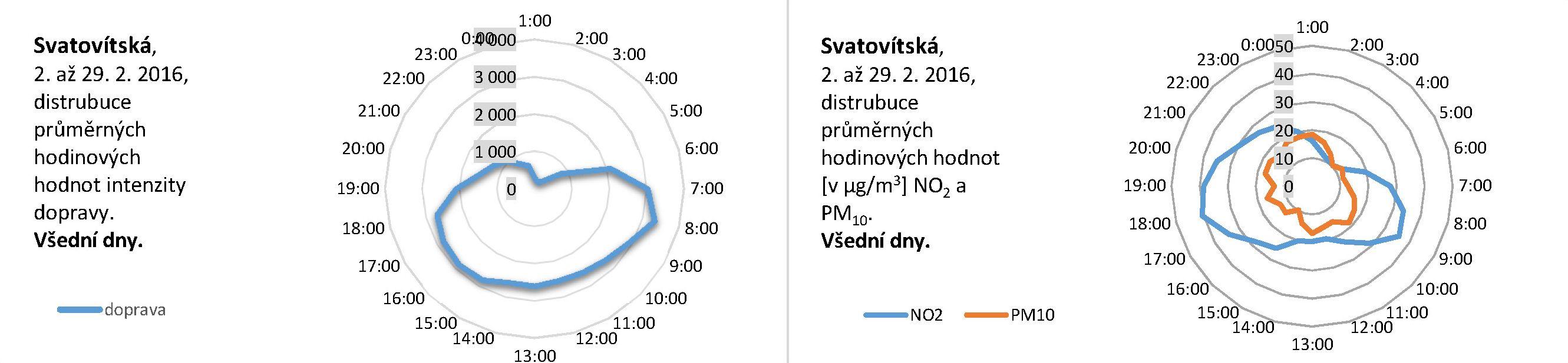Svatovítská - 02.2016 - distribuce pracovní den
