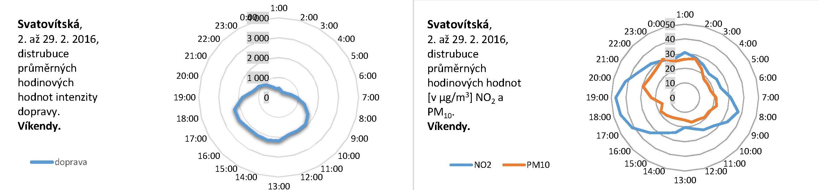 Svatovítská - 02.2016 - distribuce víkend