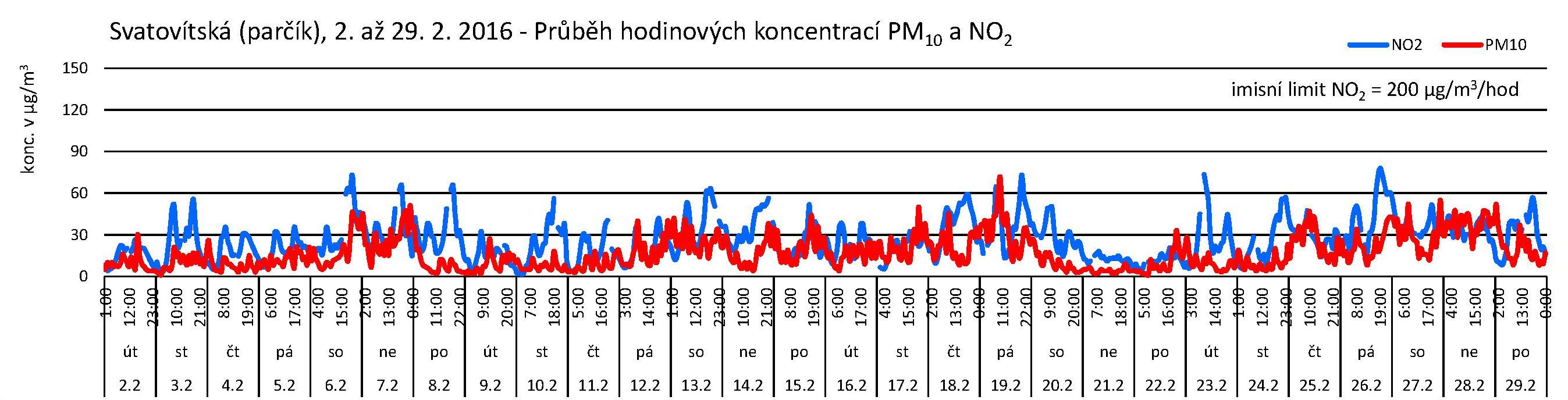 Svatovítská - 02.2016 - NO2 a PM10