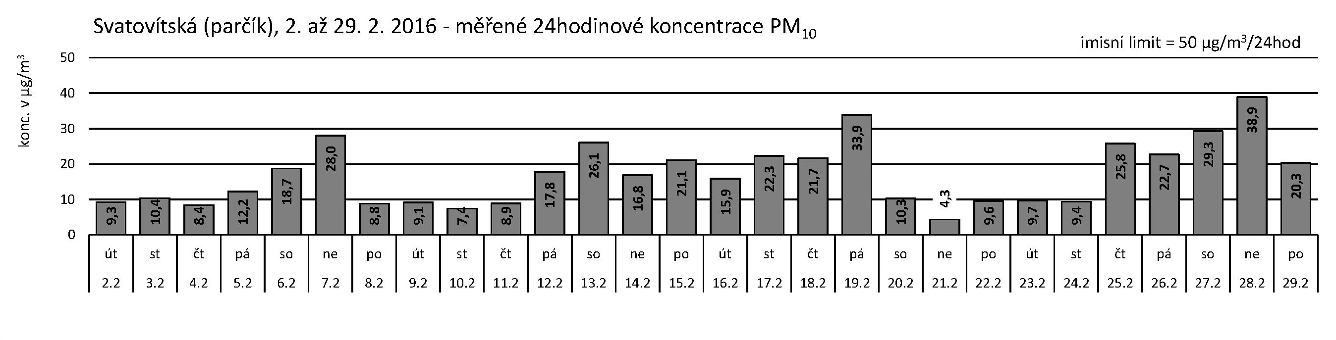 Svatovítská - 02.2016 - PM10 za 24 hodin