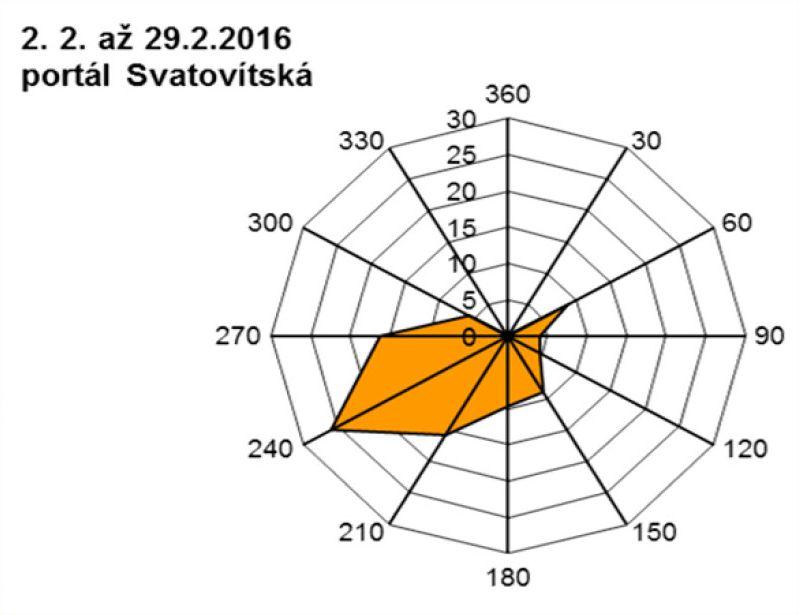 Svatovítská - 02.2016 - větrná růžice