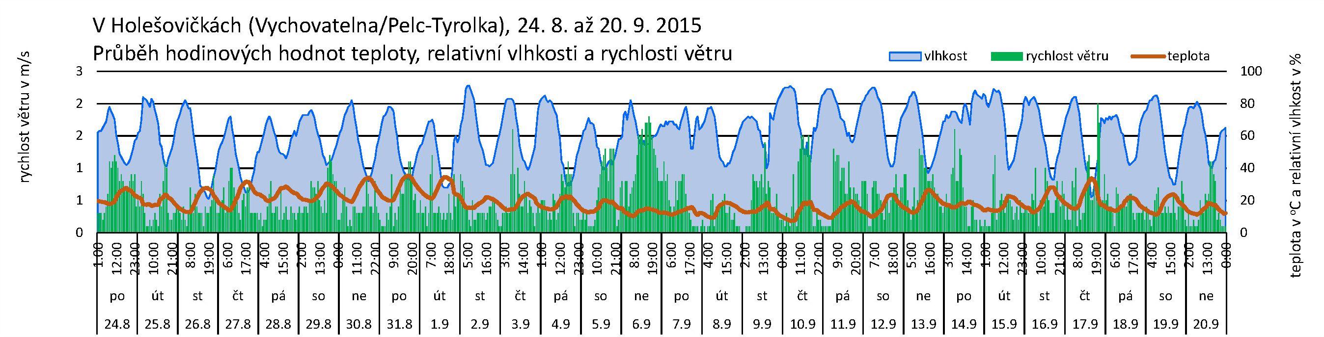 V Holešovičkách - 09.2015 - Mikroklima
