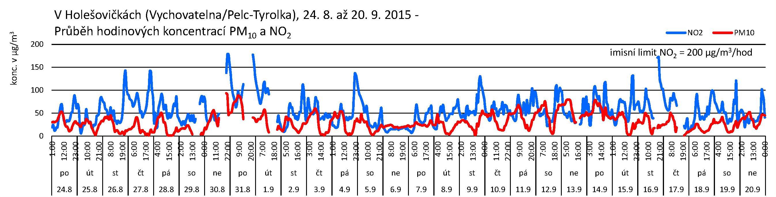 V Holešovičkách - 09.2015 - NO2 a PM10