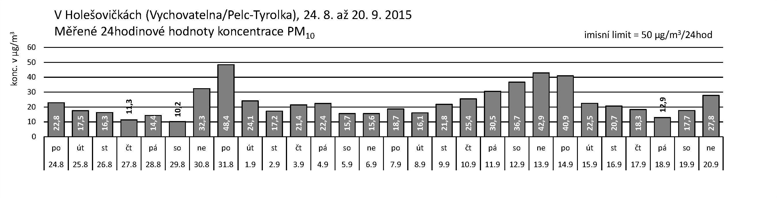 V Holešovičkách - 09.2015 - PM10 za 24 hodin