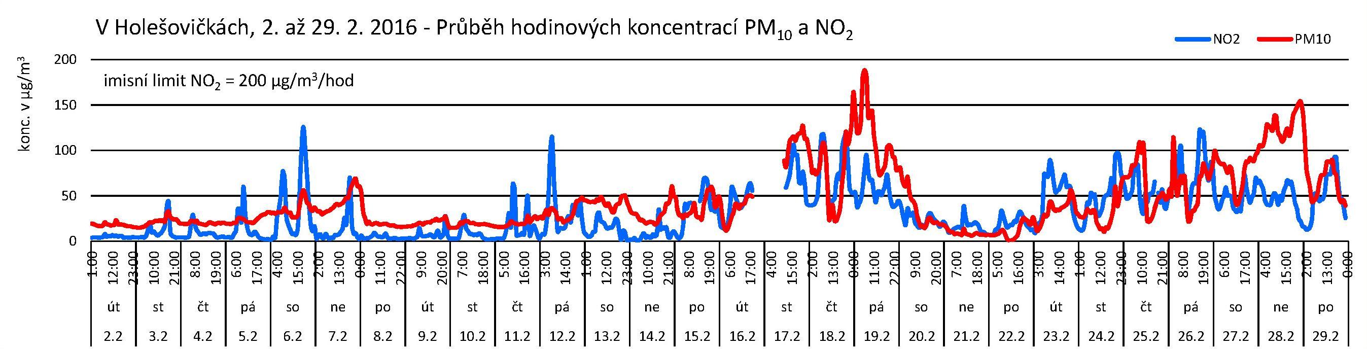 V Holešovičkách - 02.2016 - NO2 a PM10