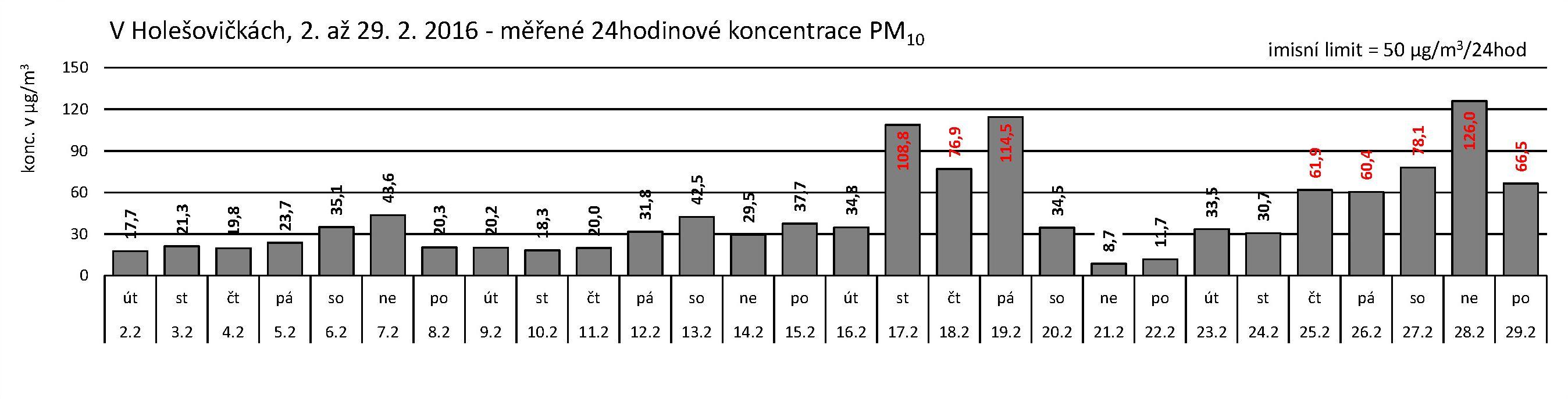 V Holešovičkách - 02.2016 - PM10 za 24 hodin